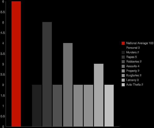 East Hills NY Crime Statistics