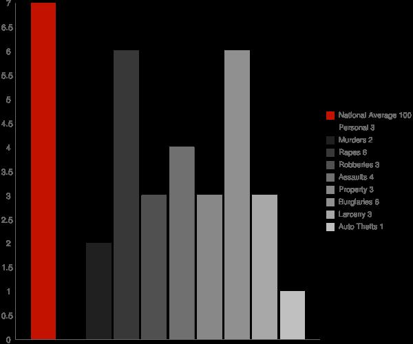 Kimmell IN Crime Statistics
