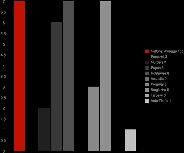 Liberty MS Crime Statistics