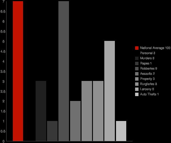 Higganum CT Crime Statistics