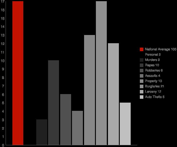 Hatley MS Crime Statistics