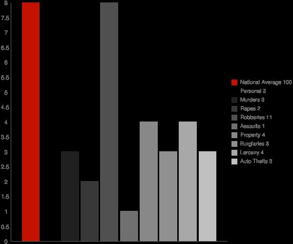 Drew MS Crime Statistics