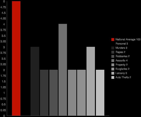 Manorhaven NY Crime Statistics
