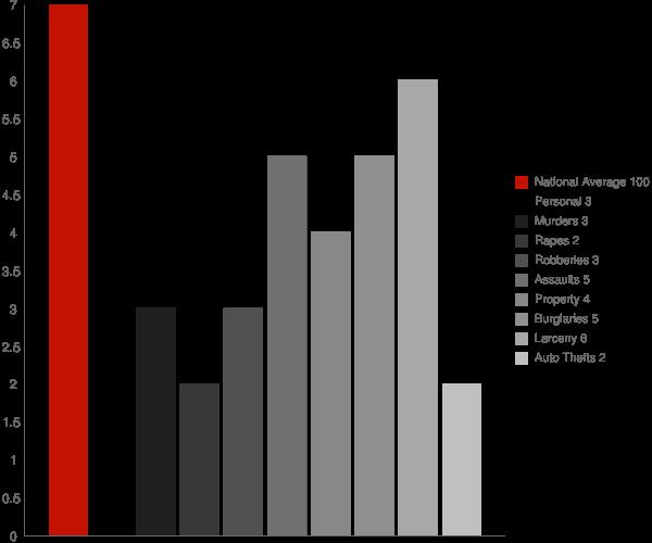 Delanson NY Crime Statistics