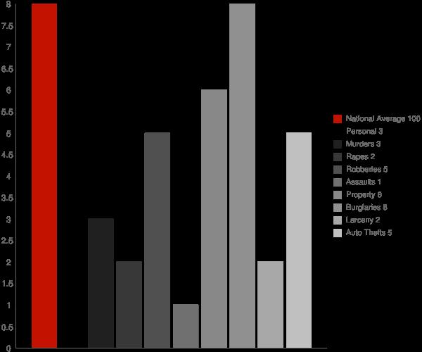 Klukwan AK Crime Statistics