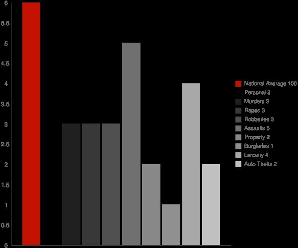 Springville NY Crime Statistics