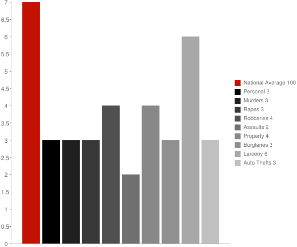 Southport CT Crime Statistics
