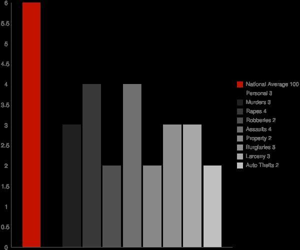 Sea Cliff NY Crime Statistics