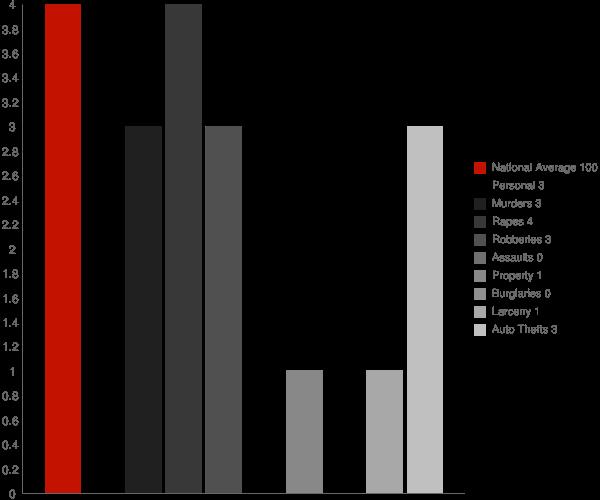 Detroit AL Crime Statistics