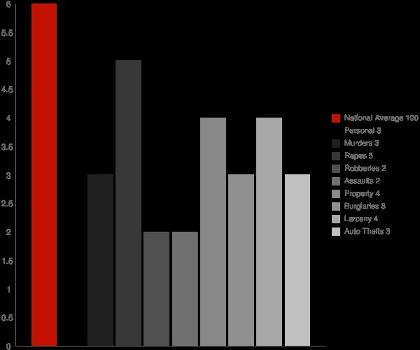 Pemberwick CT Crime Statistics