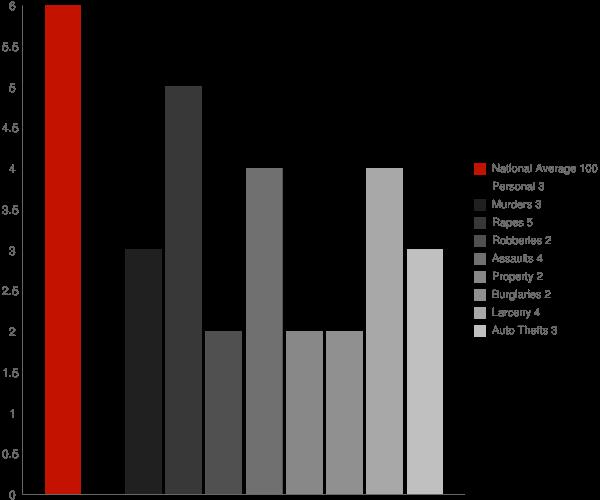 Auburntown TN Crime Statistics