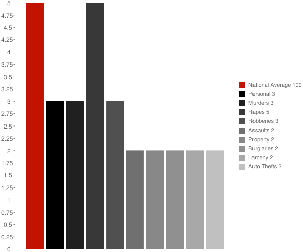 Lawrence NY Crime Statistics