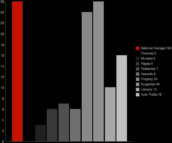 Tuttle ND Crime Statistics
