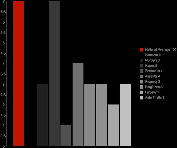 Knik River AK Crime Statistics