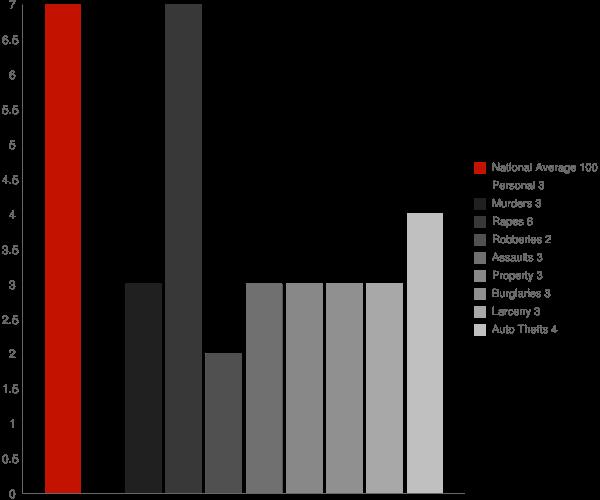 Big Lake AK Crime Statistics