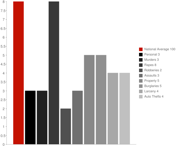 Newfields NH Crime Statistics
