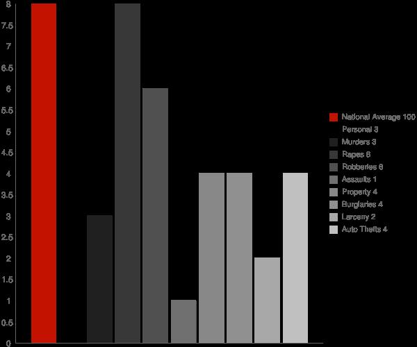 Moose Pass AK Crime Statistics