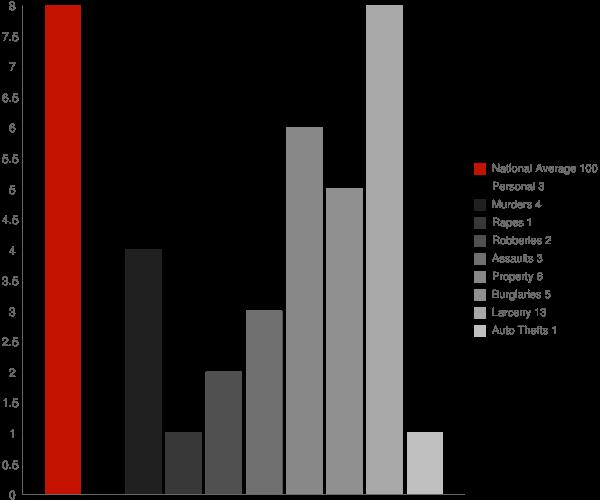 Sand Ridge NY Crime Statistics