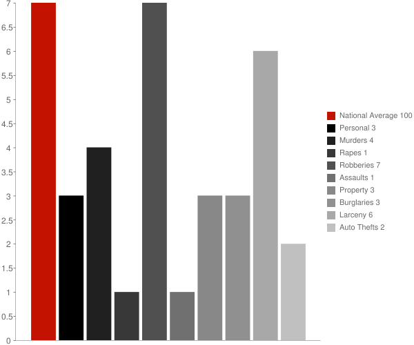 Pope MS Crime Statistics