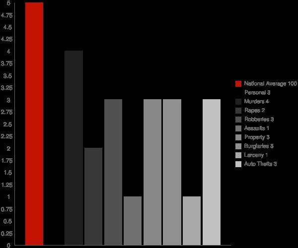 Vernon NY Crime Statistics