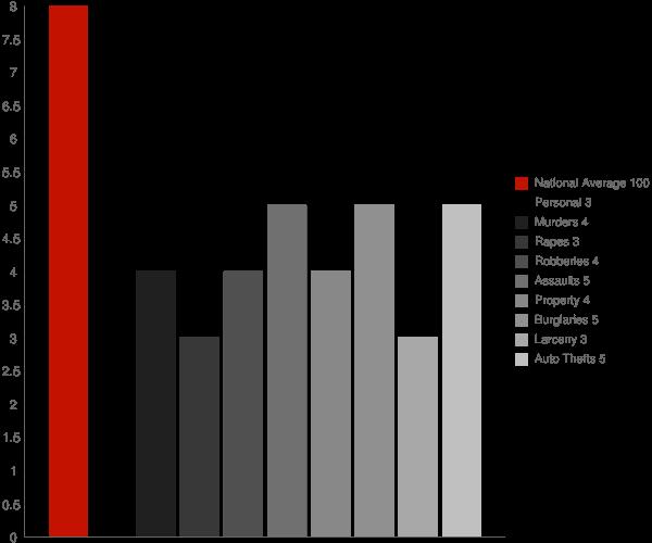 Paradise NV Crime Statistics