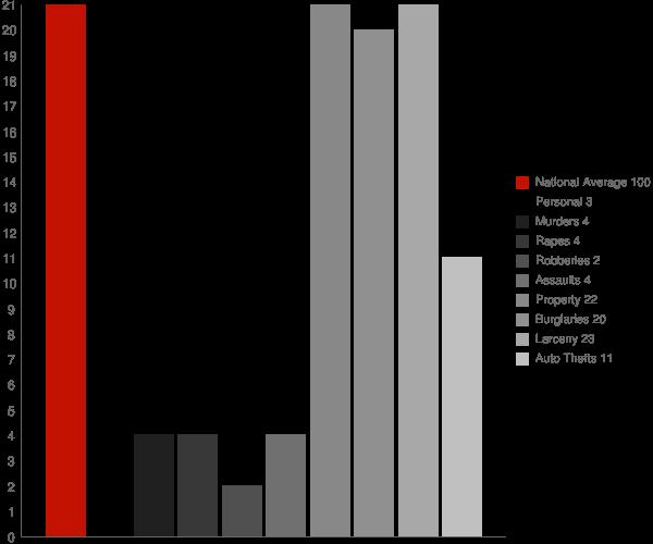 Georgetown ID Crime Statistics