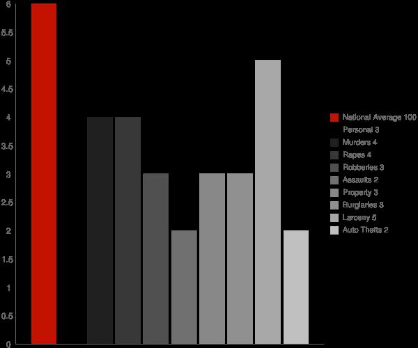 North Grosvenor Dale CT Crime Statistics
