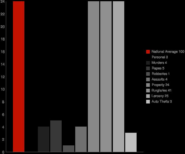 Arapahoe NC Crime Statistics