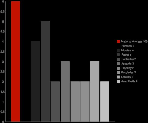 Sloan NY Crime Statistics