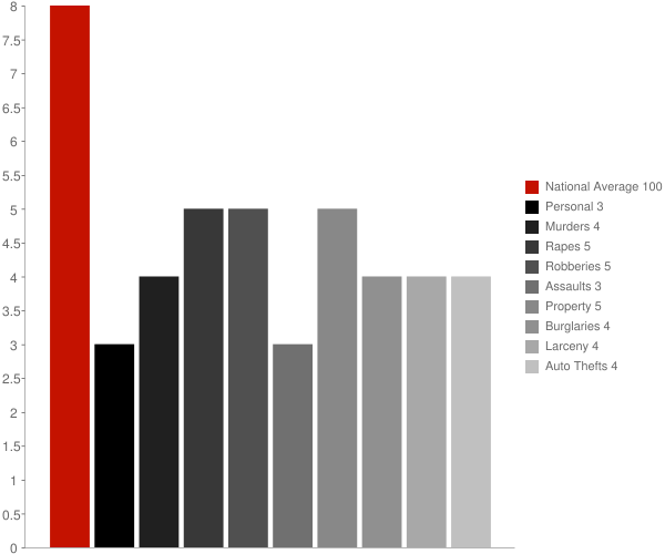 Gautier MS Crime Statistics