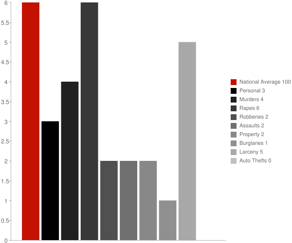 Washington Mills NY Crime Statistics