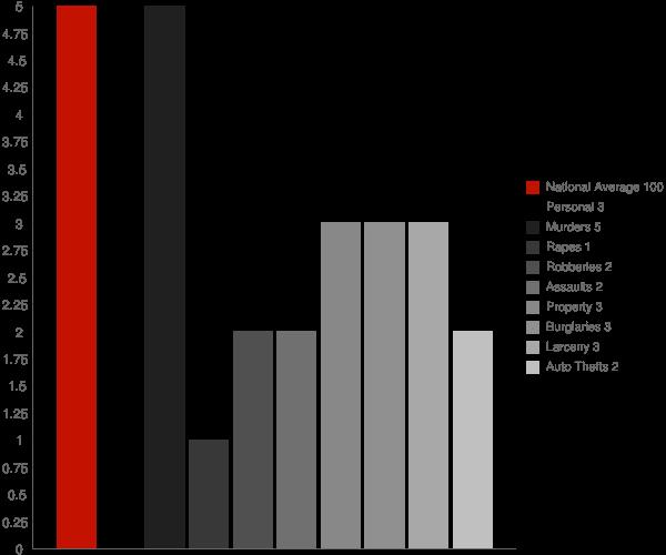 Hoonah AK Crime Statistics