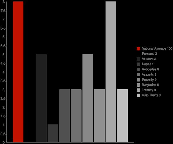 Salmon Brook CT Crime Statistics