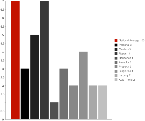 Eureka Roadhouse AK Crime Statistics