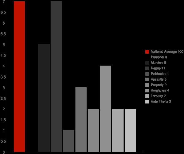 Lake Louise AK Crime Statistics