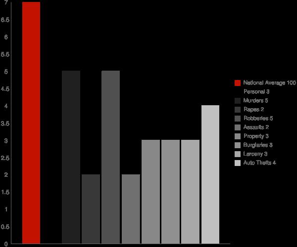 Kachemak AK Crime Statistics