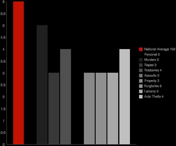 Granger IN Crime Statistics