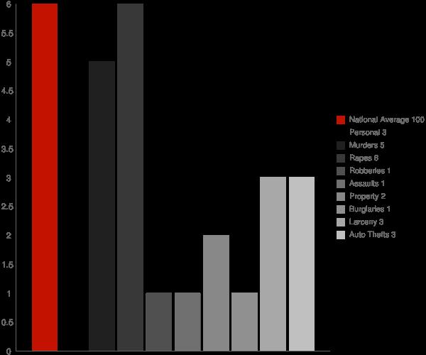 Remsen NY Crime Statistics