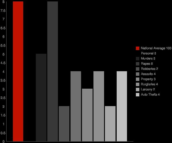 Talkeetna AK Crime Statistics