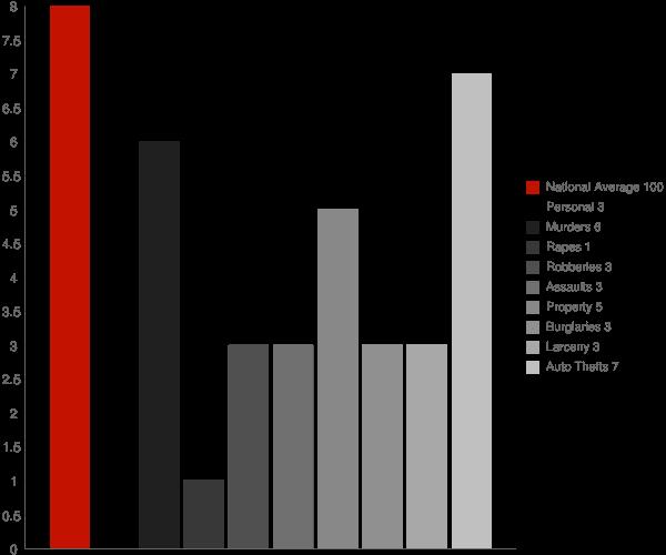 Heathcote NJ Crime Statistics