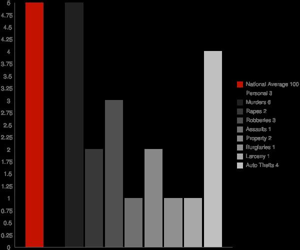 Westmoreland NY Crime Statistics