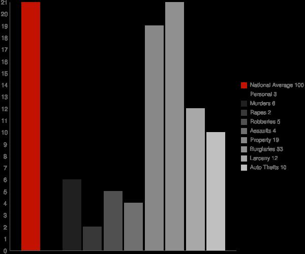 Centerville IN Crime Statistics