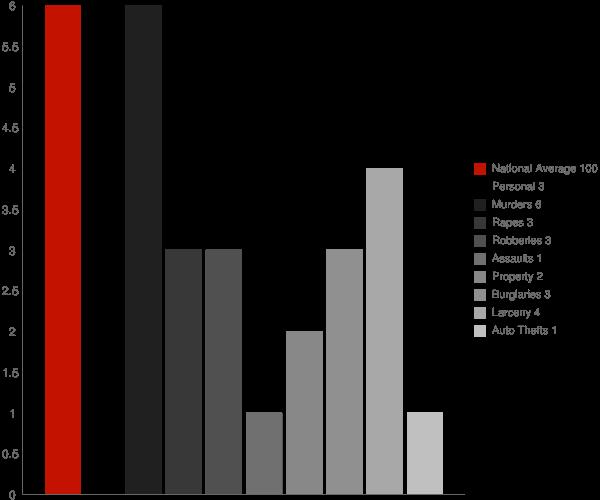 Townsend TN Crime Statistics