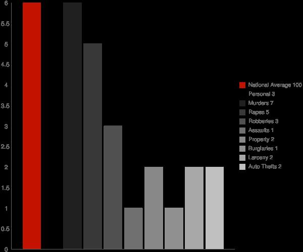 Brent AL Crime Statistics