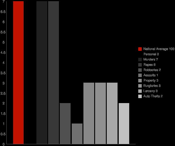 Nanwalek AK Crime Statistics