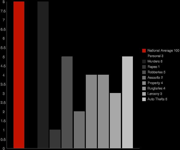 Lockport LA Crime Statistics