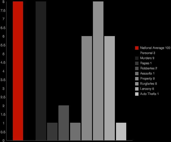 McCarthy AK Crime Statistics