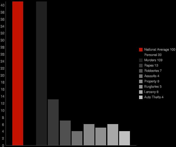 Harlem GA Crime Statistics