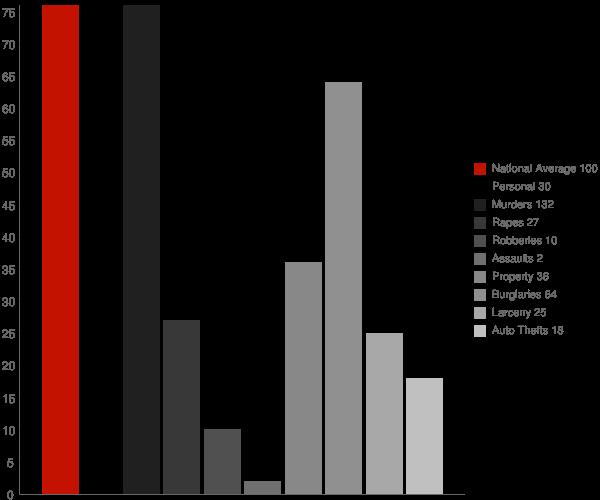 Schlater MS Crime Statistics