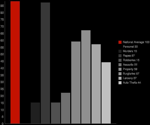 Trail Creek IN Crime Statistics